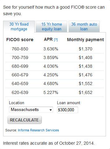 30 year loan 10 24 2014