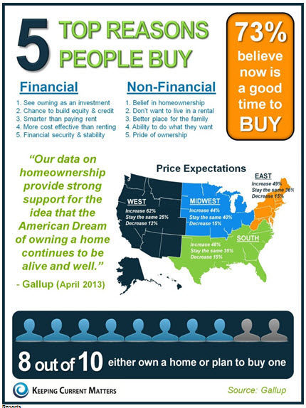 5 Top Reasons People Buy