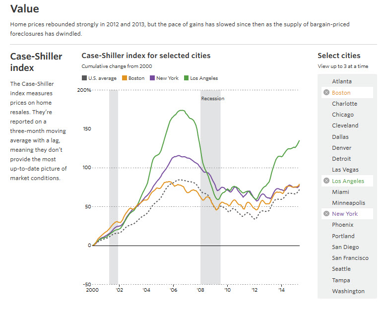 Case Shiller July 2015