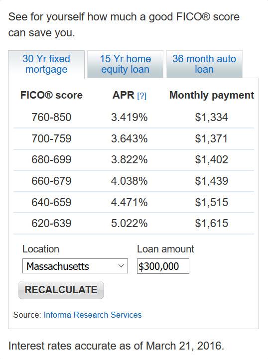 Loan Rates 3-22-16