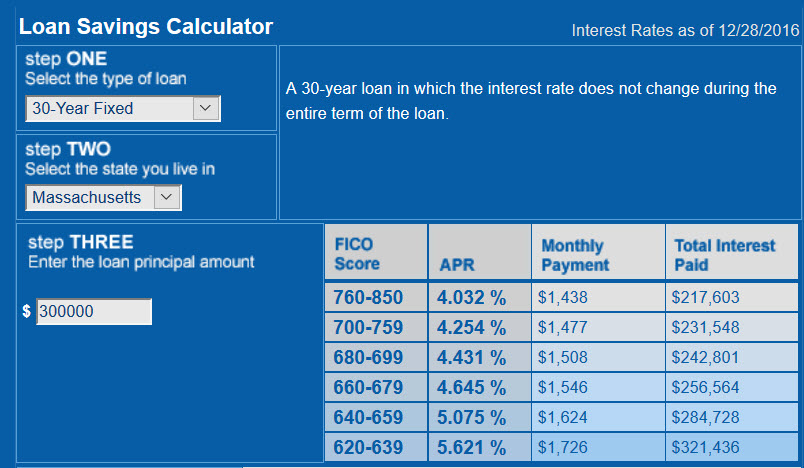 mortgage rates 12-28-2016
