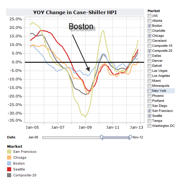 Case Shiller Jan 2013