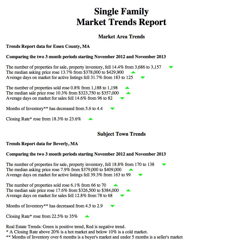 New Automated Cma Reports: Market Trends Report And Property