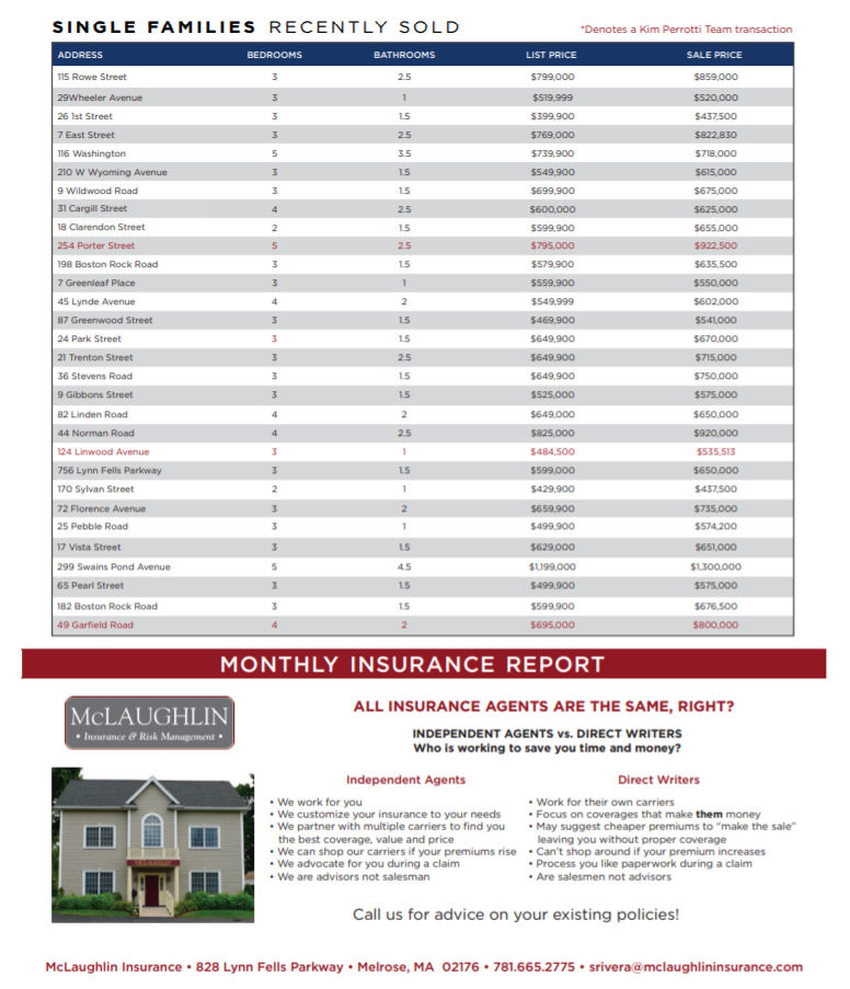 Melrose MA Real Estate Market Report - July 2018 p2
