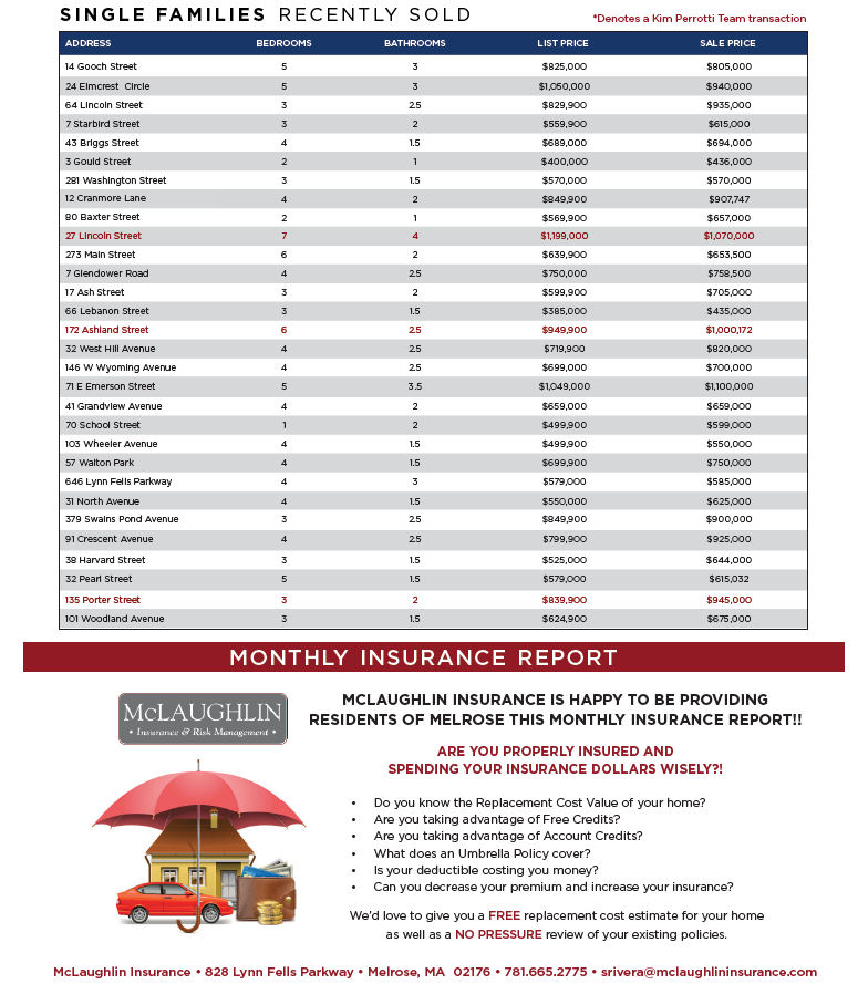 Melrose MA Real Estate Market Report - June 2018 p2