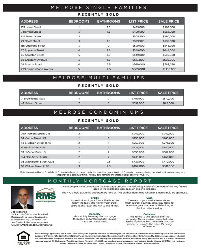 Melrose MA Real Estate Market Report - September 2016 page2