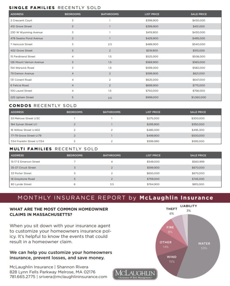 Melrose MA Real Estate Market Report - October 2018 p2